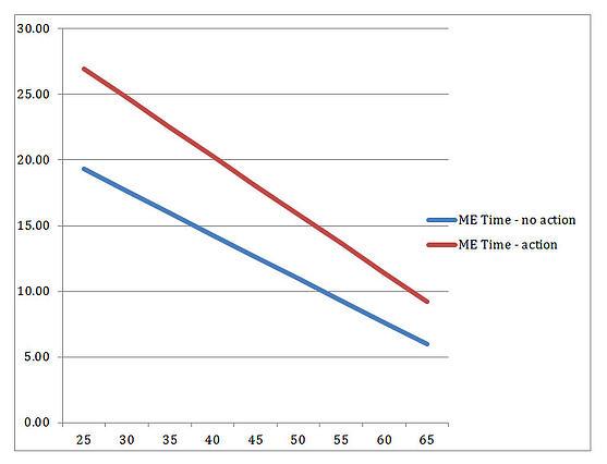 Me_time_chart