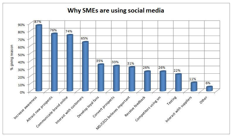 Why_SMEs_use_social_media