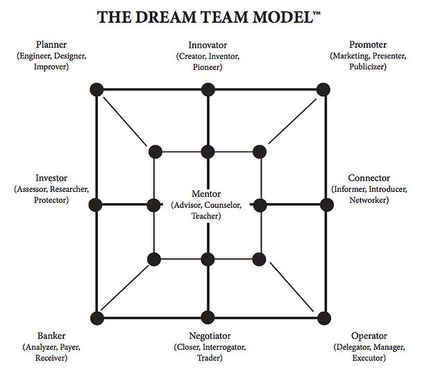 DNA_model_family_business