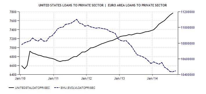 US_vs_Euro_private_sector
