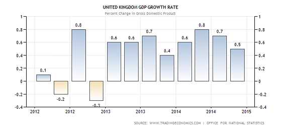 UK_GDP_Growth_2015