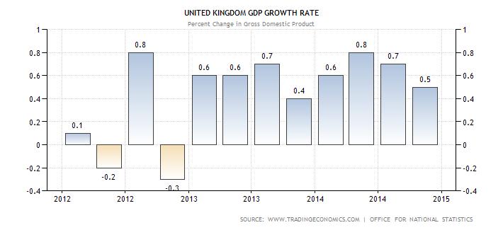 UK_GDP_Growth_2015