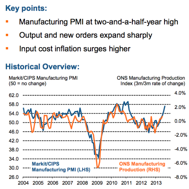 PMI graph showing manufacturing down in 2009 recession, a slight dip around 2012 and rising sharply in late 2013