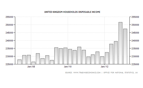 UK_Disposable_Household_Income_Aug_13