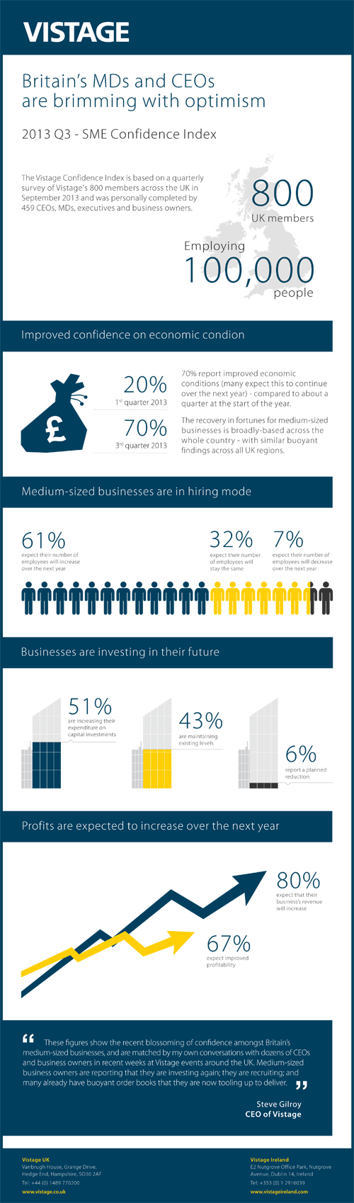 Vistage_SME_Confidence_2013_Q3-_Infographic_500