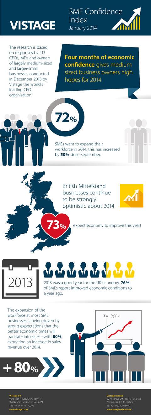 Vistage_SME_Confidence_Infographic_2014_2