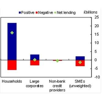 Net_Lending_UK_2014