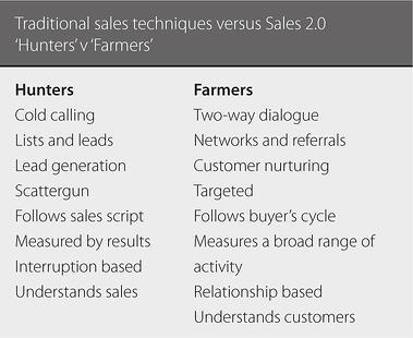 Hunters_vs_Farmers_Definition_Sales_2