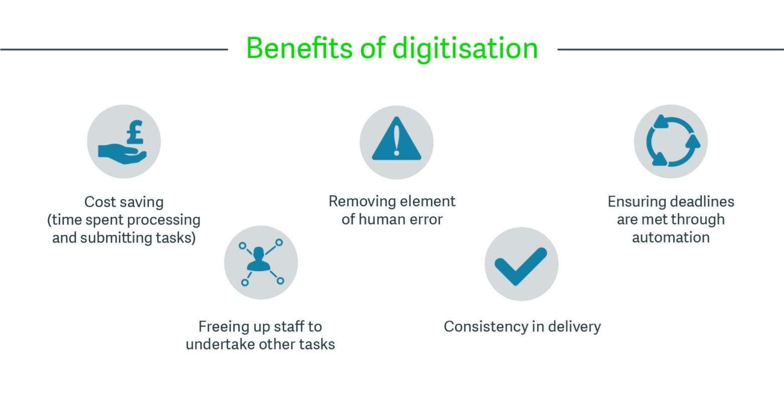 Benefits of digitisation
