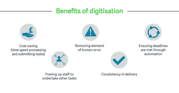 Benefits of digitisation
