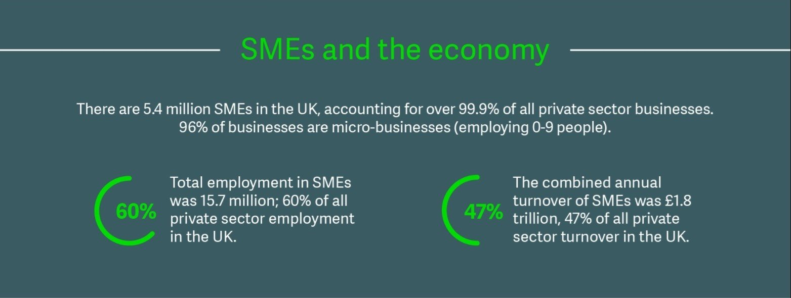 SMEs and the economy