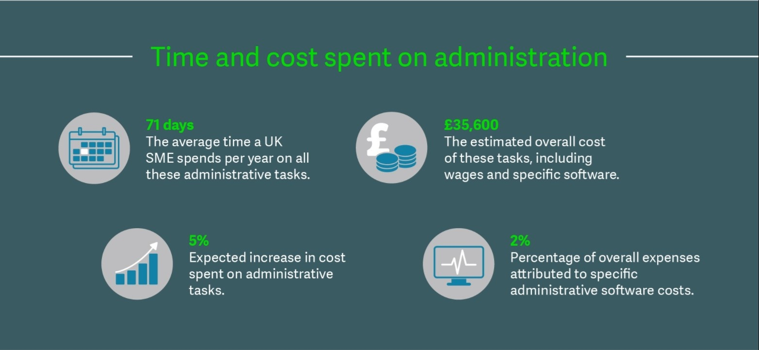 Time and cost spent on admin