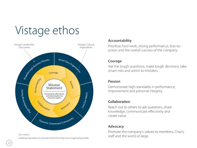 Vistage Ethos